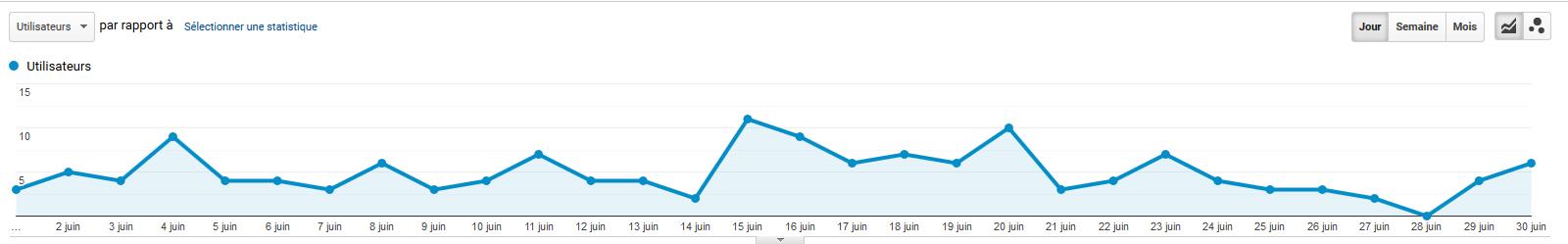 Evolution du nombre de visiteur venant de Google - Juin 2020